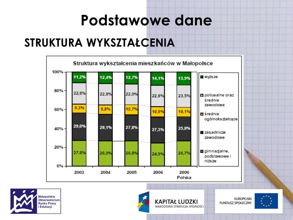 Szkolnictwo podstawowe i gimnazjalne LICZBA SZKÓŁ I POZIOM SKOLARYZACJI Spadek liczby szkół podstawowych W roku szkolnym 2006/2007: w 1 524 szkołach podstawowych (w tym 53 specjalnych) uczyło się prawie 226 tys.