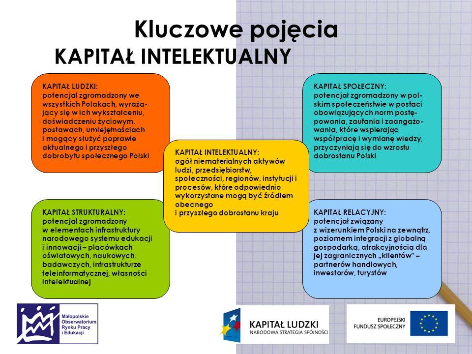 Kluczowe pojęcia KAPITAŁ RELACYJNY: potencjał związany z wizerunkiem Polski na zewnątrz, poziomem integracji z globalną gospodarką, atrakcyjnością dla