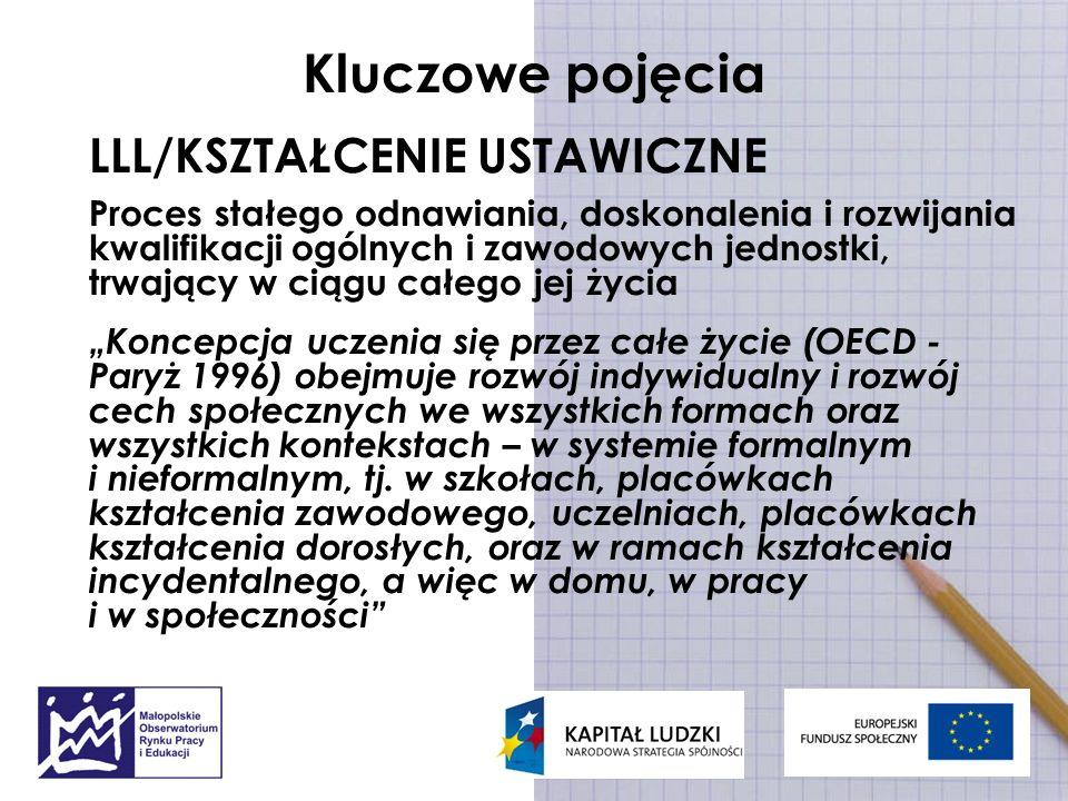 Kształcenie ustawiczne/LLL STRUKTURA WIEKOWA I POZIOM UCZESTNICTWA Tylko 16,2% Polaków w wieku 55-64 lata korzysta z jakichkolwiek form zdobywania wiedzy.