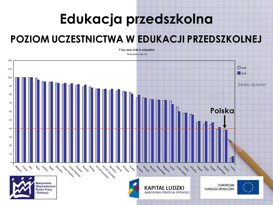 Edukacja przedszkolna POZIOM UCZESTNICTWA W EDUKACJI PRZEDSZKOLNEJ Źródło: Eurostat Polska
