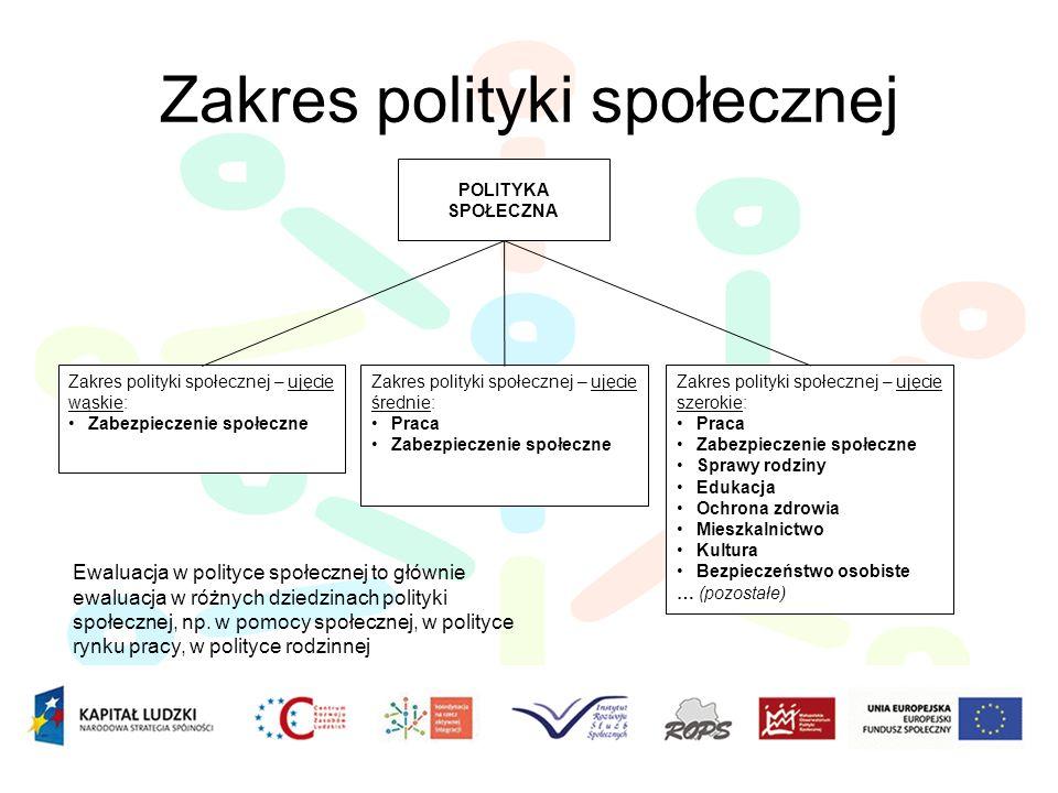 Zakres polityki społecznej POLITYKA SPOŁECZNA Zakres polityki społecznej – ujęcie średnie: Praca Zabezpieczenie społeczne Zakres polityki społecznej –