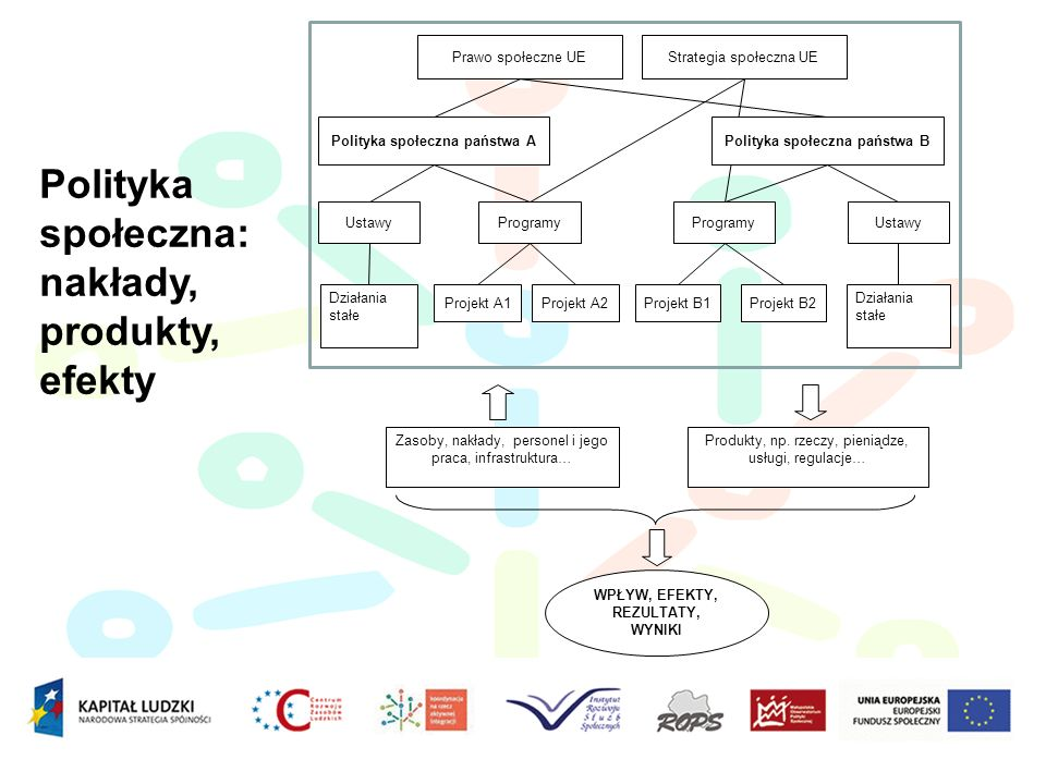 Strategia społeczna UE Polityka społeczna państwa APolityka społeczna państwa B UstawyProgramyUstawyProgramy Działania stałe Projekt A1Projekt A2 Dzia