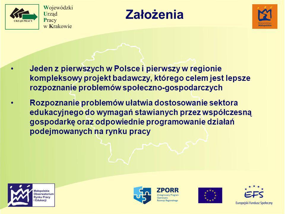 Jeden z pierwszych w Polsce i pierwszy w regionie kompleksowy projekt badawczy, którego celem jest lepsze rozpoznanie problemów społeczno-gospodarczych Rozpoznanie problemów ułatwia dostosowanie sektora edukacyjnego do wymagań stawianych przez współczesną gospodarkę oraz odpowiednie programowanie działań podejmowanych na rynku pracy Założenia