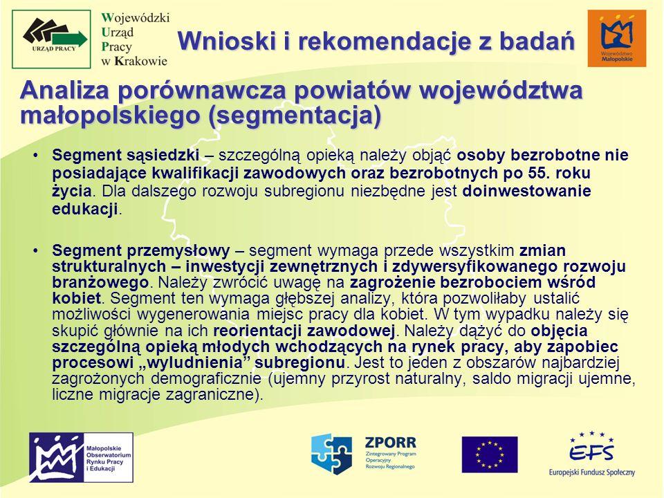 Analiza porównawcza powiatów województwa małopolskiego (segmentacja) Segment sąsiedzki – szczególną opieką należy objąć osoby bezrobotne nie posiadają
