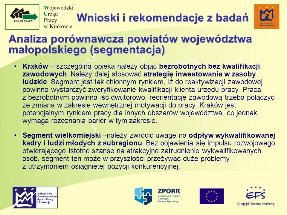 Analiza porównawcza powiatów województwa małopolskiego (segmentacja) Kraków – szczególną opieką należy objąć bezrobotnych bez kwalifikacji zawodowych.
