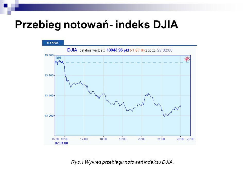 Przebieg notowań- indeks DJIA Rys.1 Wykres przebiegu notowań indeksu DJIA.