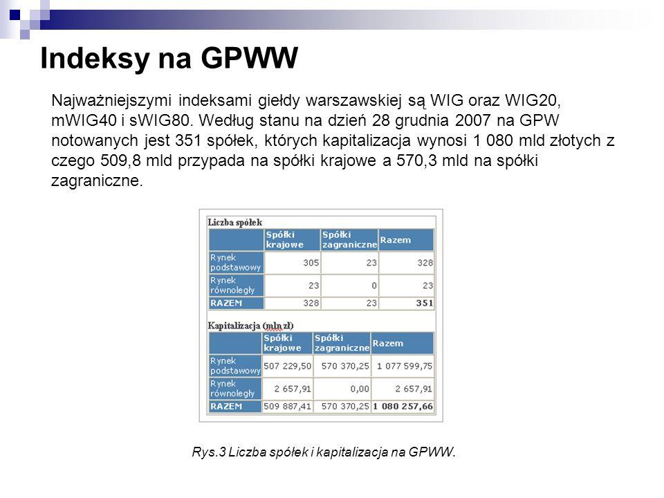 Indeksy na GPWW Najważniejszymi indeksami giełdy warszawskiej są WIG oraz WIG20, mWIG40 i sWIG80. Według stanu na dzień 28 grudnia 2007 na GPW notowan