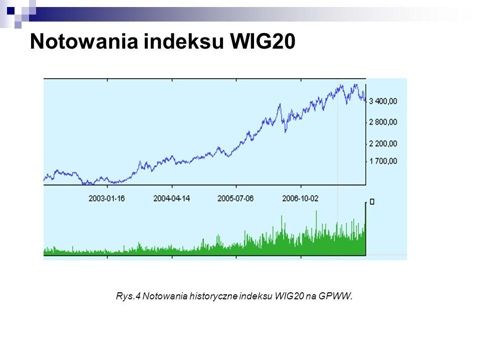 Notowania indeksu WIG20 Rys.4 Notowania historyczne indeksu WIG20 na GPWW.