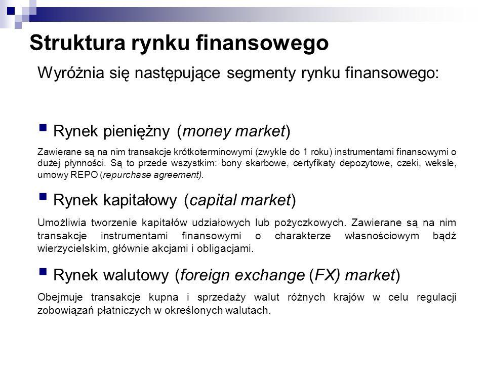Struktura rynku finansowego Wyróżnia się następujące segmenty rynku finansowego: Rynek pieniężny (money market) Zawierane są na nim transakcje krótkot