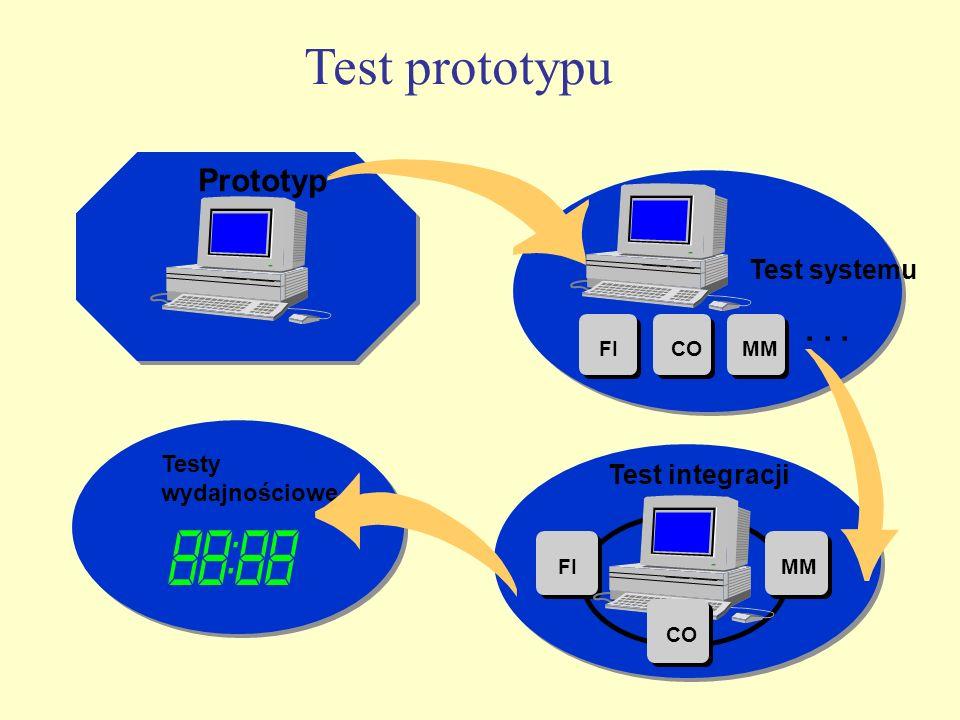 Test prototypu Prototyp Test systemu FICOMM... Test integracji FIMM Testy wydajnościowe CO