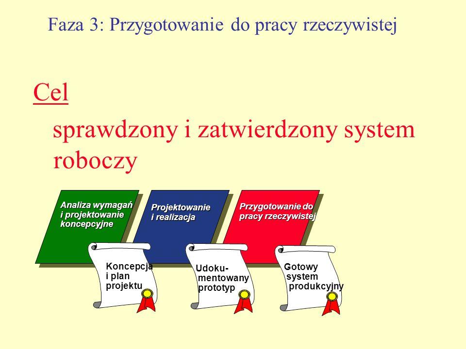 Faza 3: Przygotowanie do pracy rzeczywistej Cel sprawdzony i zatwierdzony system roboczy Analiza wymagań i projektowanie koncepcyjne Projektowanie i r