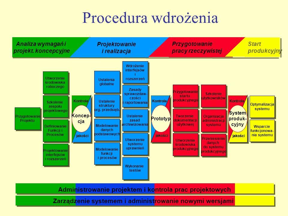 Projektowanie i realizacja Projektowanie i realizacja Procedura wdrożenia Koncep- cja Koncep- cja Kontrola jakości Przygotowanie Projektu Przygotowani