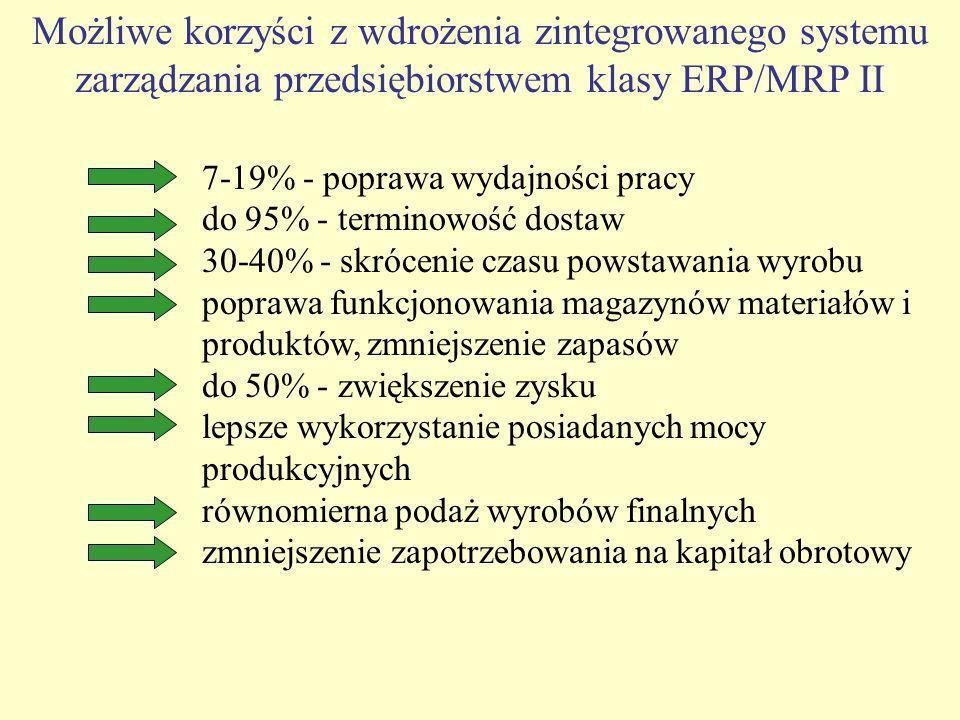 7-19% - poprawa wydajności pracy do 95% - terminowość dostaw 30-40% - skrócenie czasu powstawania wyrobu poprawa funkcjonowania magazynów materiałów i