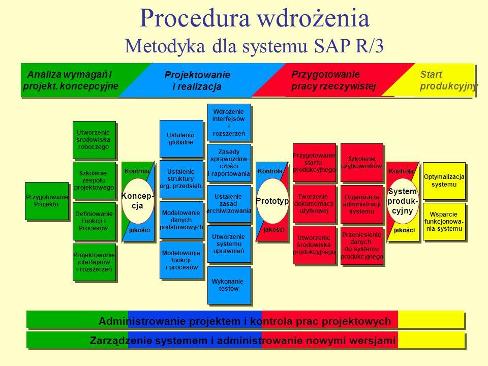 Projektowanie i realizacja Projektowanie i realizacja Procedura wdrożenia Metodyka dla systemu SAP R/3 Koncep- cja Koncep- cja Kontrola jakości Przygo