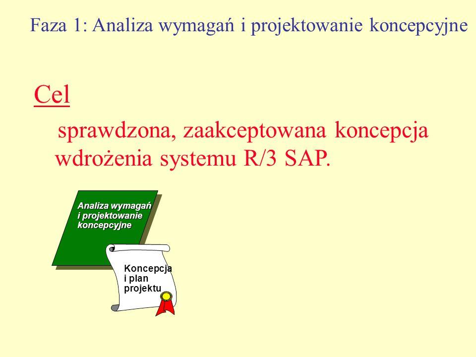 Faza 1: Analiza wymagań i projektowanie koncepcyjne Cel sprawdzona, zaakceptowana koncepcja wdrożenia systemu R/3 SAP. Analiza wymagań i projektowanie