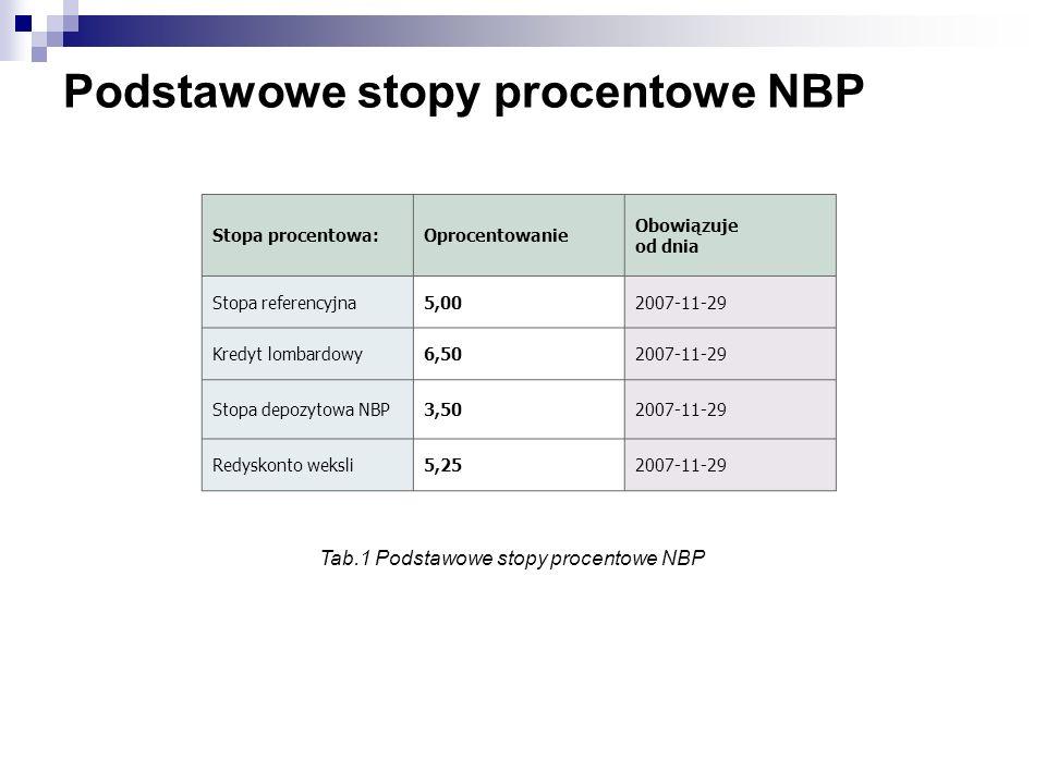 Podstawowe stopy procentowe NBP Stopa procentowa:Oprocentowanie Obowiązuje od dnia Stopa referencyjna5,002007-11-29 Kredyt lombardowy6,502007-11-29 St