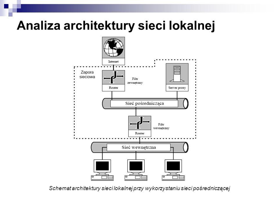 Analiza architektury sieci lokalnej Schemat architektury sieci lokalnej przy wykorzystaniu sieci pośredniczącej