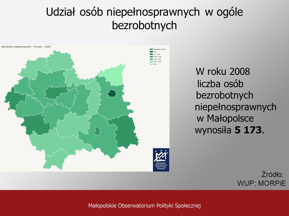 Udział osób niepełnosprawnych w ogóle bezrobotnych W roku 2008 liczba osób bezrobotnych niepełnosprawnych w Małopolsce wynosiła 5 173. Źródło: WUP; MO