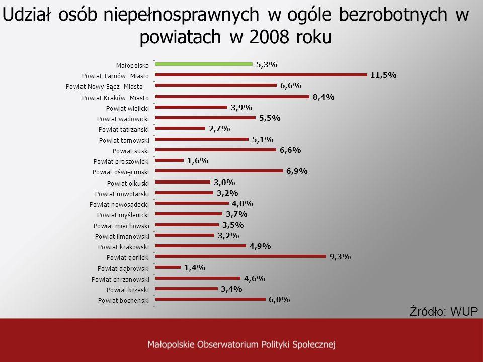 Udział osób niepełnosprawnych w ogóle bezrobotnych w powiatach w 2008 roku Źródło: WUP