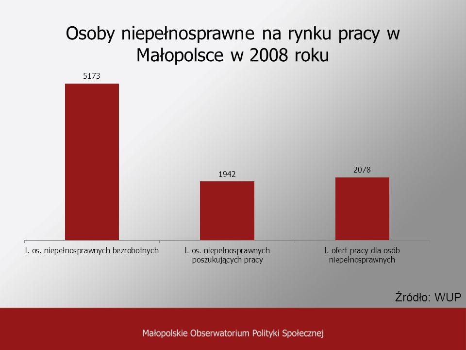 Osoby niepełnosprawne na rynku pracy w Małopolsce w 2008 roku Źródło: WUP