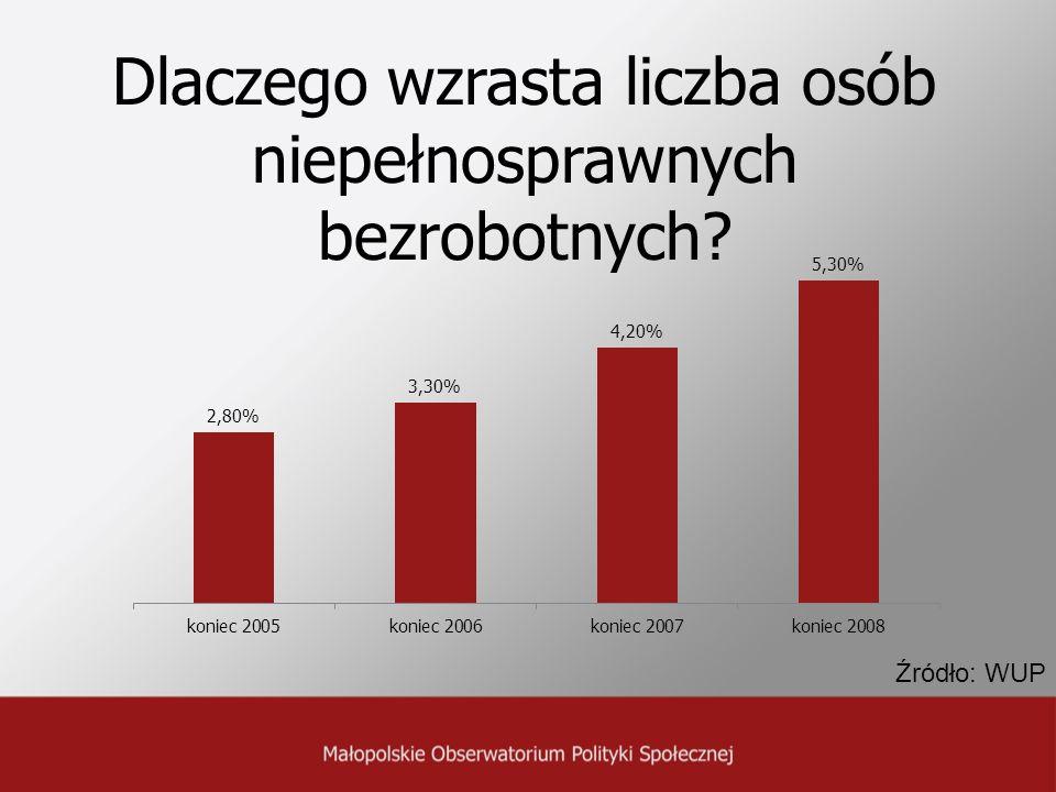 Dlaczego wzrasta liczba osób niepełnosprawnych bezrobotnych? Źródło: WUP
