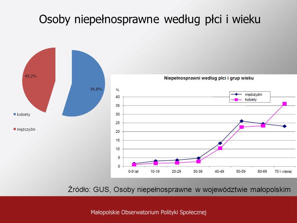 Osoby niepełnosprawne według płci i wieku Źródło: GUS, Osoby niepełnosprawne w województwie małopolskim