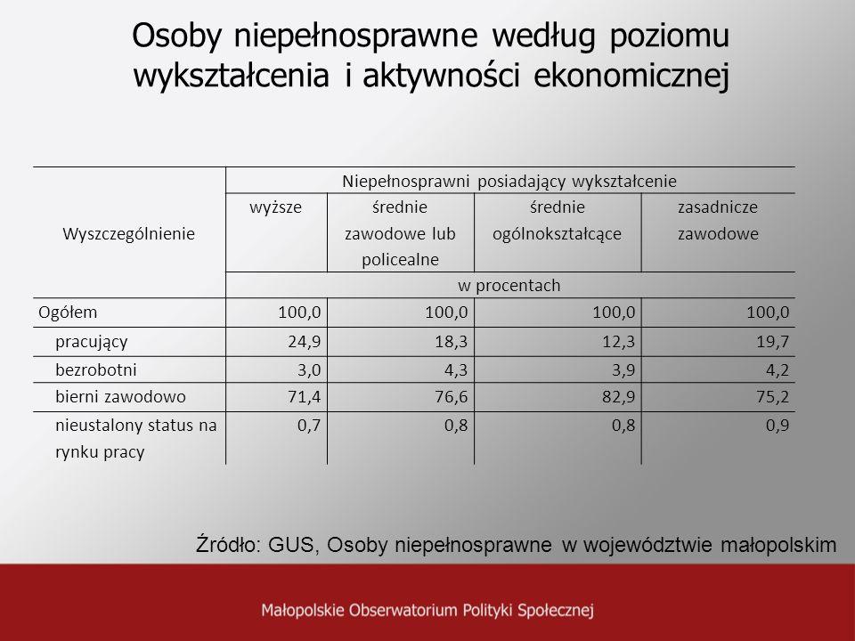 Osoby niepełnosprawne według poziomu wykształcenia i aktywności ekonomicznej Wyszczególnienie Niepełnosprawni posiadający wykształcenie wyższe średnie