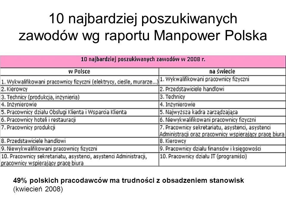 10 najbardziej poszukiwanych zawodów wg raportu Manpower Polska 49% polskich pracodawców ma trudności z obsadzeniem stanowisk (kwiecień 2008)