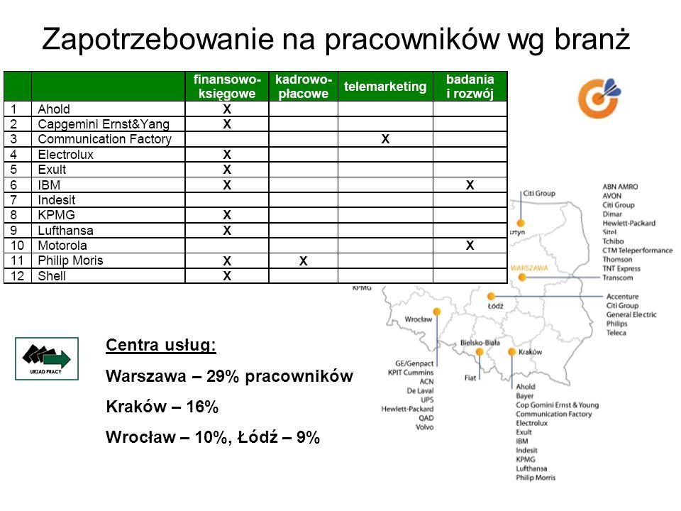 Zapotrzebowanie na pracowników wg branż Centra usług: Warszawa – 29% pracowników Kraków – 16% Wrocław – 10%, Łódź – 9%