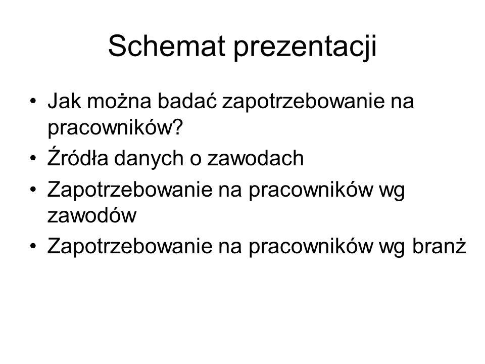 Schemat prezentacji Jak można badać zapotrzebowanie na pracowników.