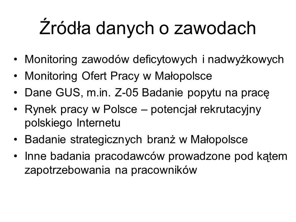 Źródła danych o zawodach Monitoring zawodów deficytowych i nadwyżkowych Monitoring Ofert Pracy w Małopolsce Dane GUS, m.in.