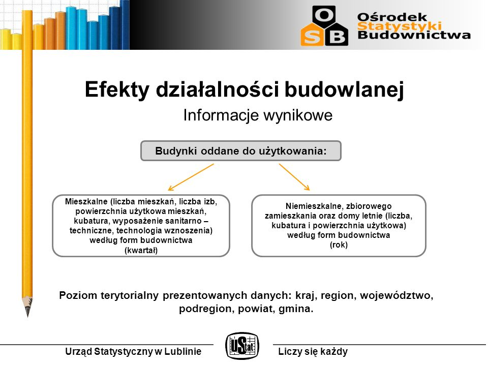 Efekty działalności budowlanej Informacje wynikowe Poziom terytorialny prezentowanych danych: kraj, region, województwo, podregion, powiat, gmina.