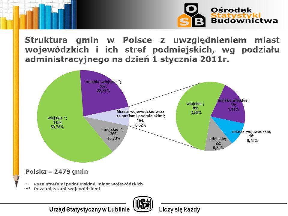 Struktura gmin w Polsce z uwzględnieniem miast wojewódzkich i ich stref podmiejskich, wg podziału administracyjnego na dzień 1 stycznia 2011r.