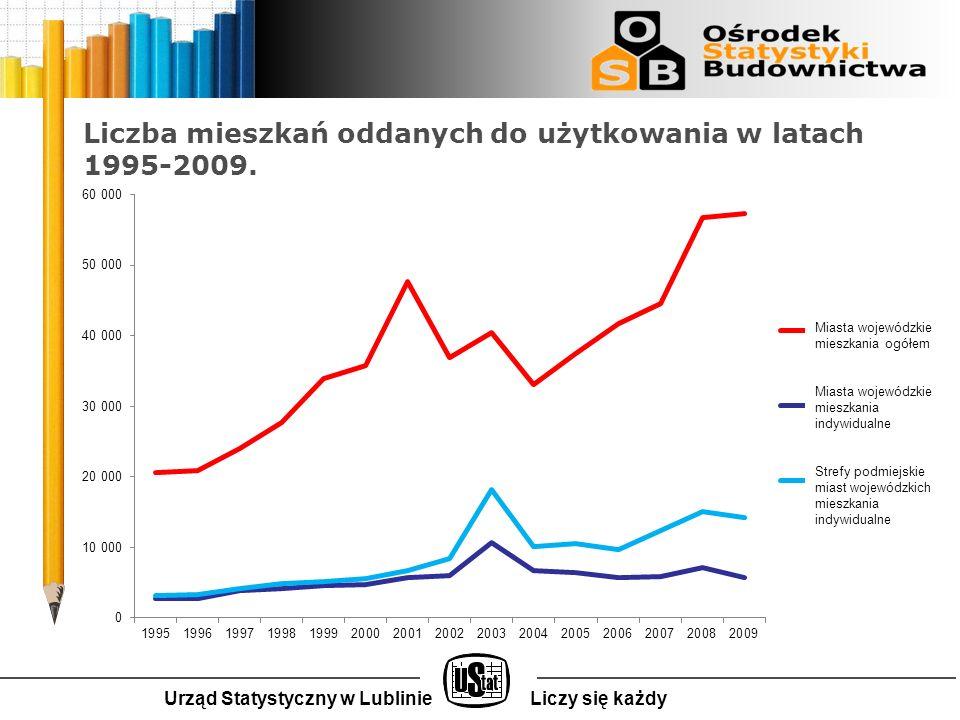 Liczba mieszkań oddanych do użytkowania w latach 1995-2009.