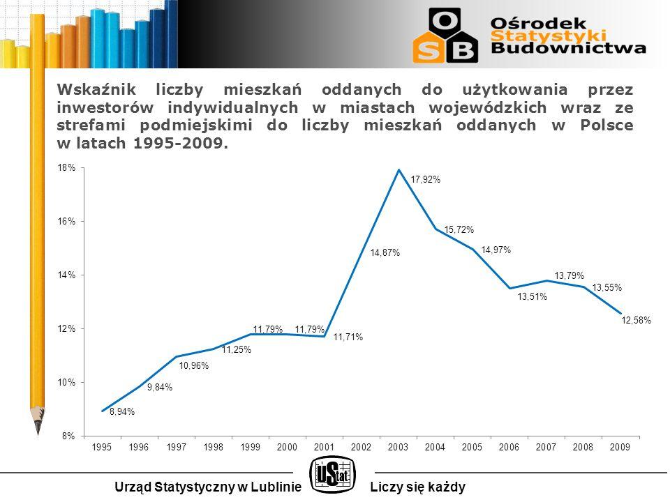 Wskaźnik liczby mieszkań oddanych do użytkowania przez inwestorów indywidualnych w miastach wojewódzkich wraz ze strefami podmiejskimi do liczby mieszkań oddanych w Polsce w latach 1995-2009.