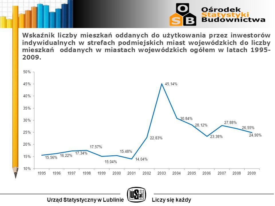 Wskaźnik liczby mieszkań oddanych do użytkowania przez inwestorów indywidualnych w strefach podmiejskich miast wojewódzkich do liczby mieszkań oddanych w miastach wojewódzkich ogółem w latach 1995- 2009.