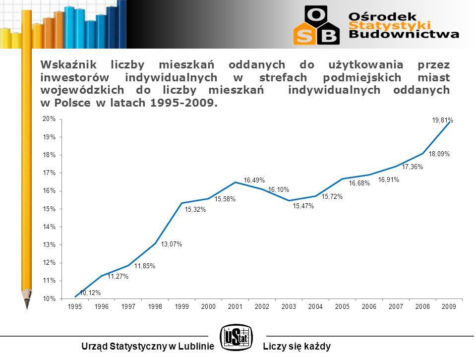 Urząd Statystyczny w LublinieLiczy się każdy Wskaźnik liczby mieszkań oddanych do użytkowania przez inwestorów indywidualnych w strefach podmiejskich miast wojewódzkich do liczby mieszkań indywidualnych oddanych w Polsce w latach 1995-2009.