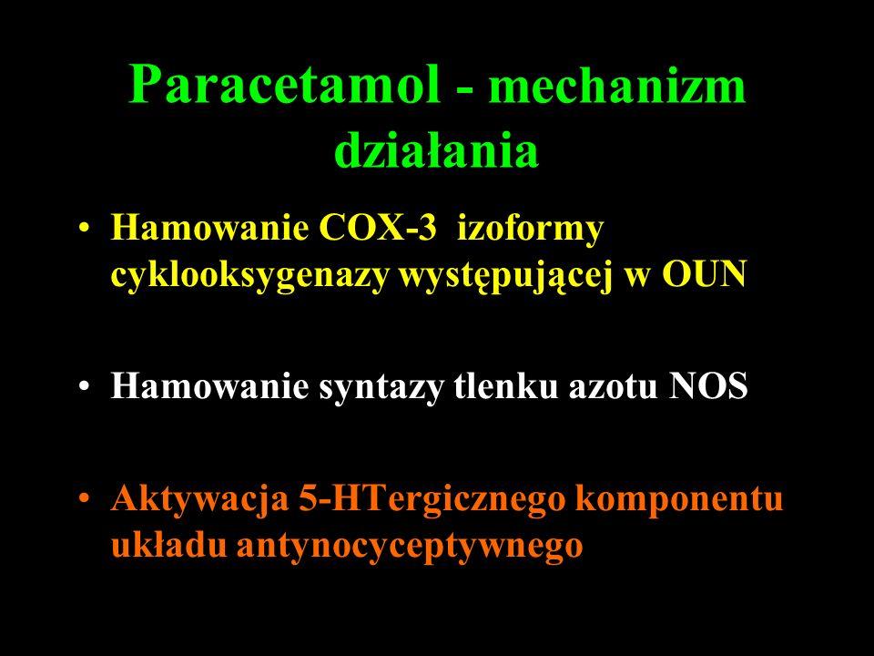 Paracetamol - mechanizm działania Hamowanie COX-3 izoformy cyklooksygenazy występującej w OUN Hamowanie syntazy tlenku azotu NOS Aktywacja 5-HTergiczn