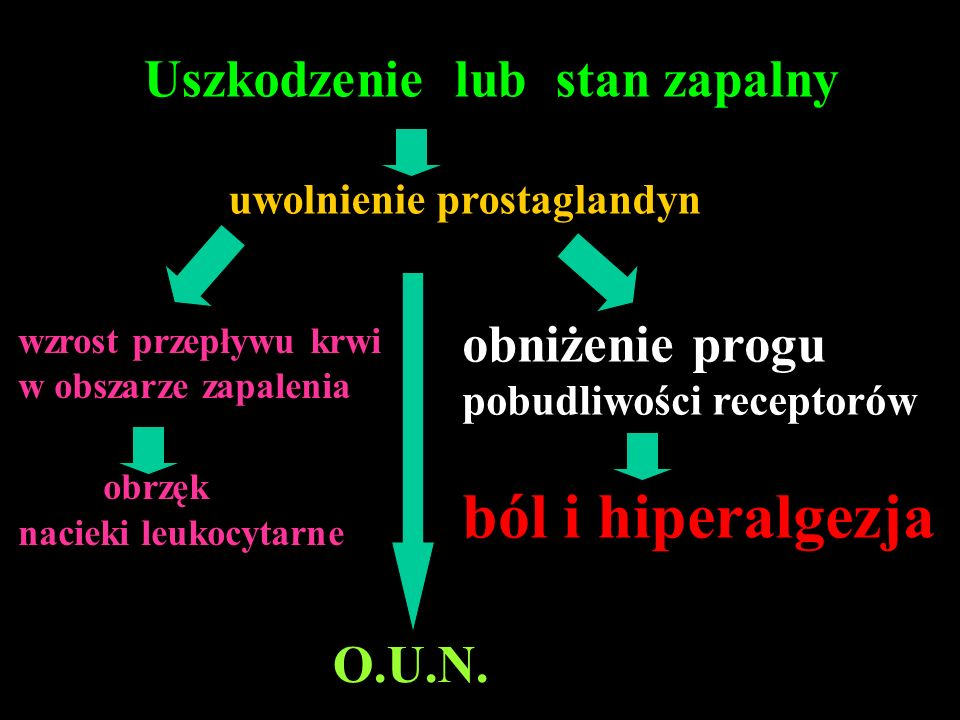 O.U.N. Uszkodzenie lub stan zapalny uwolnienie prostaglandyn obniżenie progu pobudliwości receptorów ból i hiperalgezja wzrost przepływu krwi w obszar