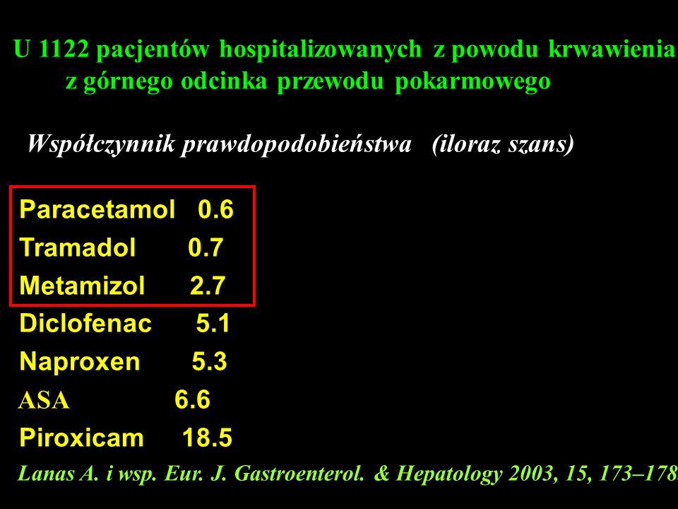 U 1122 pacjentów hospitalizowanych z powodu krwawienia z górnego odcinka przewodu pokarmowego Współczynnik prawdopodobieństwa (iloraz szans) Paracetamol 0.6 Tramadol 0.7 Metamizol 2.7 Diclofenac 5.1 Naproxen 5.3 ASA 6.6 Piroxicam 18.5 Lanas A.