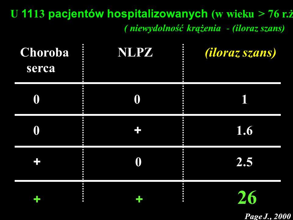 U 11 13 pacjentów hospitalizowanych (w wieku > 76 r.ż) ( niewydolność krążenia - (iloraz szans) Choroba NLPZ (iloraz szans) serca 0 0 1 0 + 1.6 + 0 2.