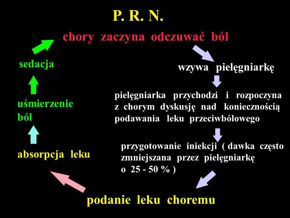 stężenie analgetyku Ból Analgezja Sedacja 0 godz 2 godz 4 godz 6 godz 8 godz P.R.N.