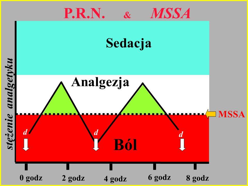 stężenie analgetyku Ból Analgezja Sedacja 0 godz 2 godz 4 godz 6 godz 8 godz P.R.N. & MSSA d d d MSSA