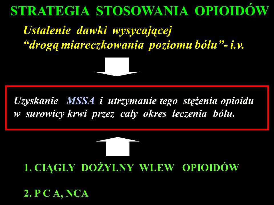 STRATEGIA STOSOWANIA OPIOIDÓW Ustalenie dawki wysycającej drogą miareczkowania poziomu bólu- i.v. Uzyskanie MSSA i utrzymanie tego stężenia opioidu w