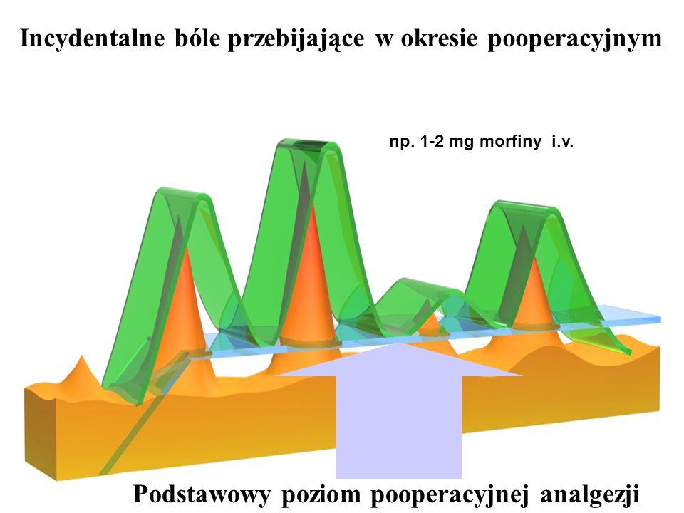 P r z e d a w k o w a n i e w z g l ę d n e np. 1-2 mg morfiny i.v. Incydentalne bóle przebijające w okresie pooperacyjnym Podstawowy poziom pooperacy
