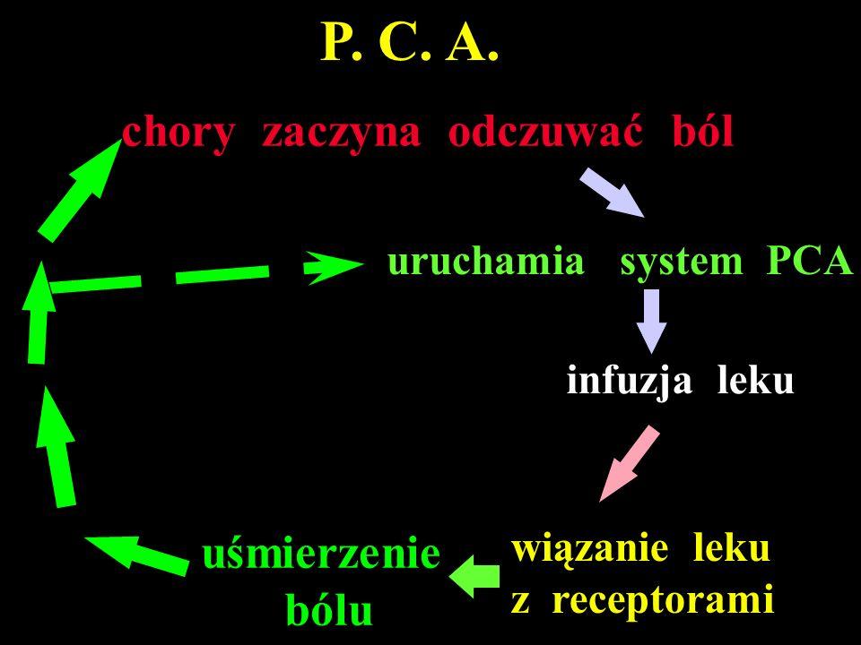 uśmierzenie bólu uruchamia system PCA infuzja leku wiązanie leku z receptorami chory zaczyna odczuwać ból P. C. A.