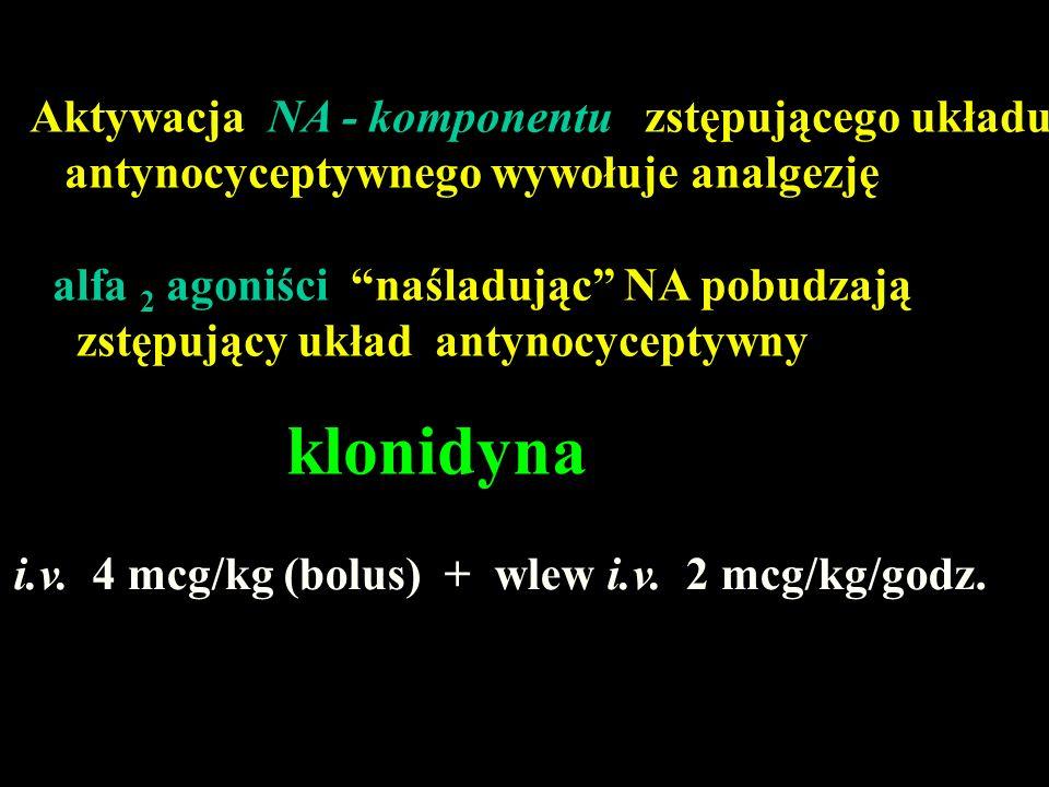 Aktywacja NA - komponentu zstępującego układu antynocyceptywnego wywołuje analgezję alfa 2 agoniści naśladując NA pobudzają zstępujący układ antynocyceptywny klonidyna i.v.