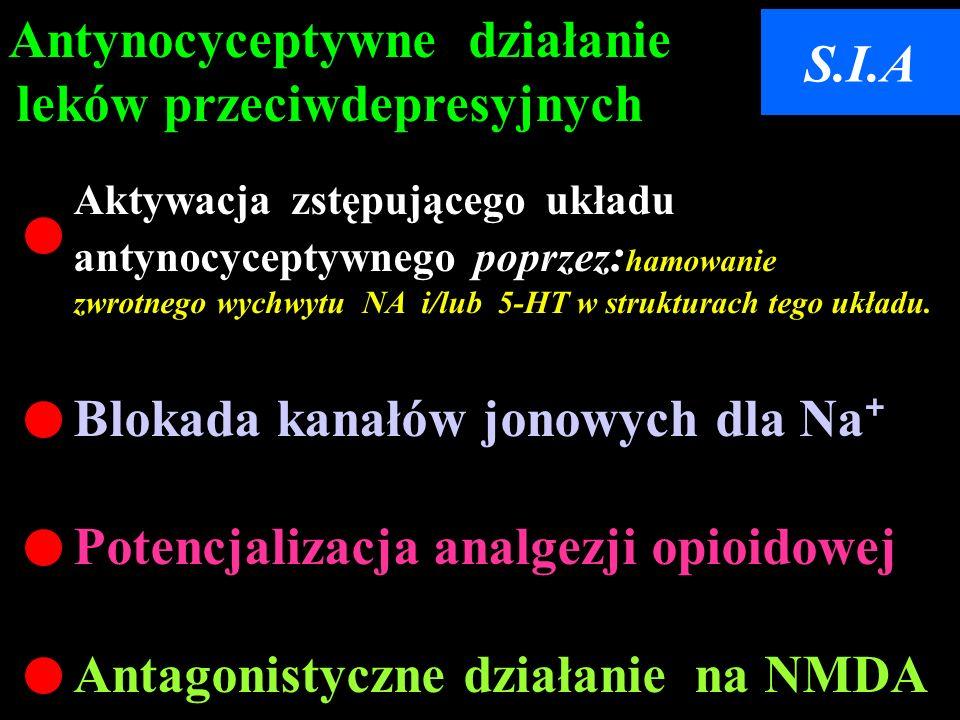 Antynocyceptywne działanie leków przeciwdepresyjnych Aktywacja zstępującego układu antynocyceptywnego poprzez : hamowanie zwrotnego wychwytu NA i/lub 5-HT w strukturach tego układu.