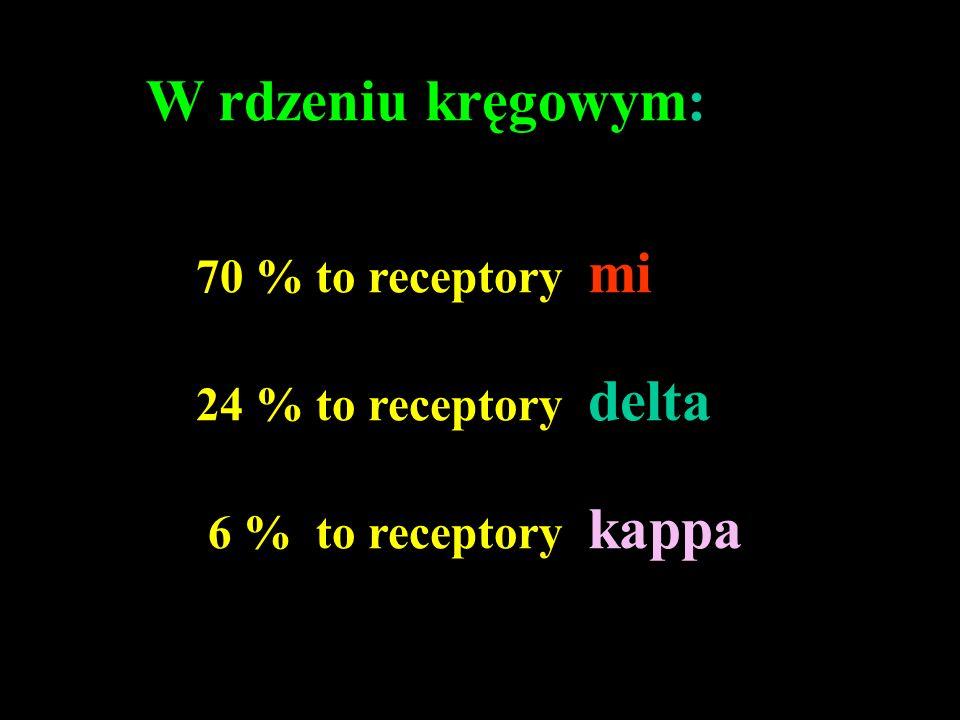 W rdzeniu kręgowym: 70 % to receptory mi 24 % to receptory delta 6 % to receptory kappa