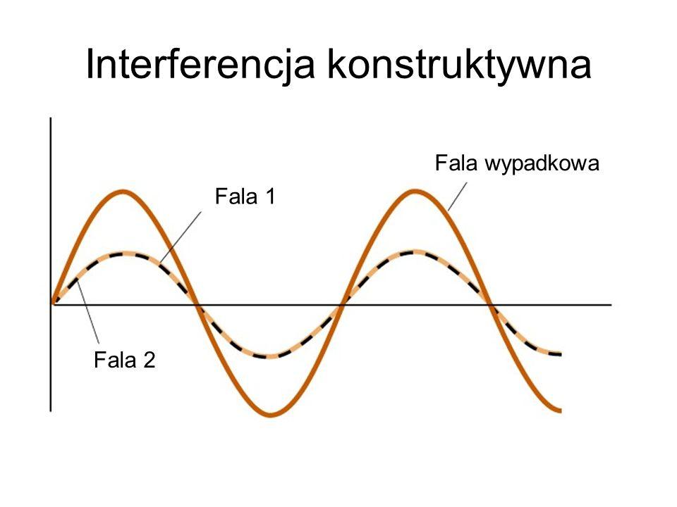 Interferencja konstruktywna Fala 1 Fala wypadkowa Fala 2